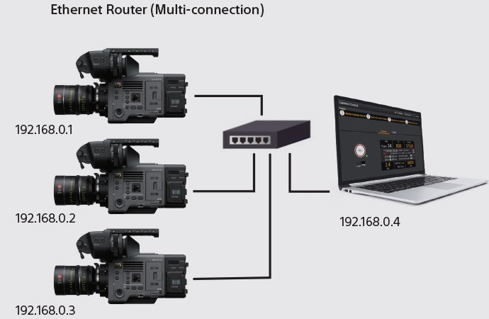 Ethernet router (Multi-connection)