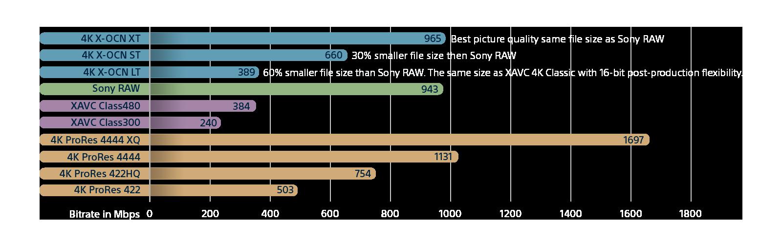 Bitrate comparison chart