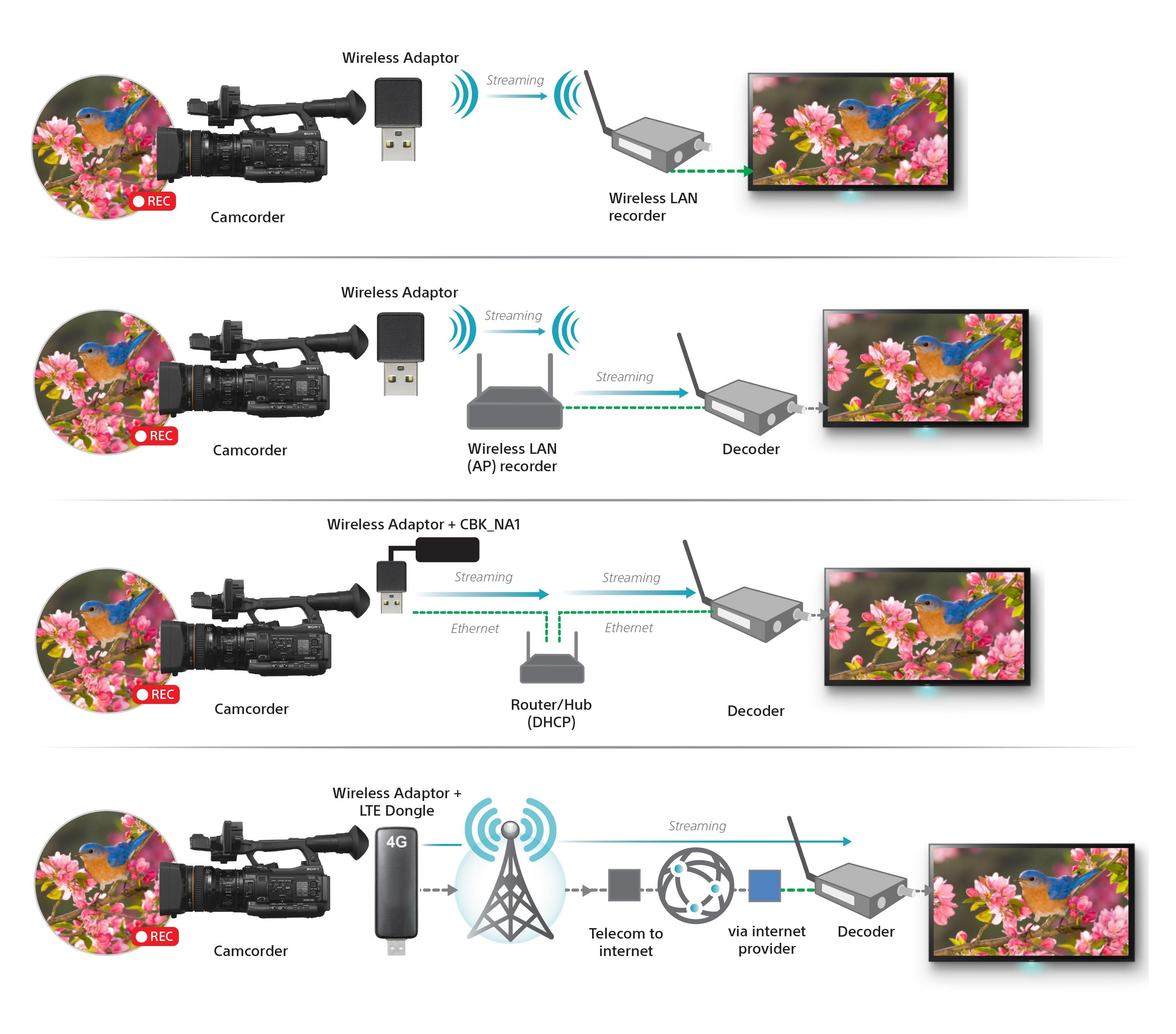 Wireless workflow