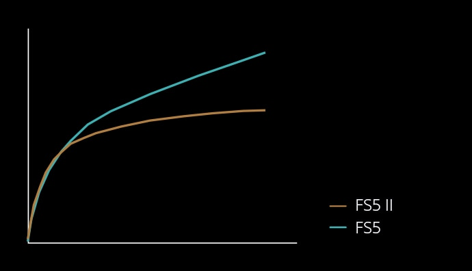 FS5 II vs FS5 default gamma curves