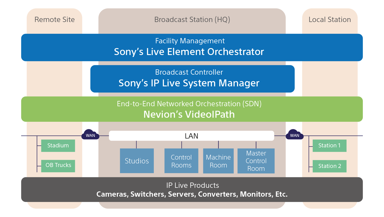 Diagram depicting the concept of Sony's End-to-end IP Live Production Solutions