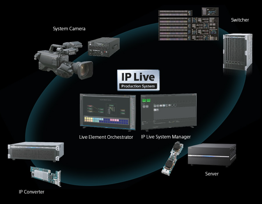 IP LIve workflow diagram.