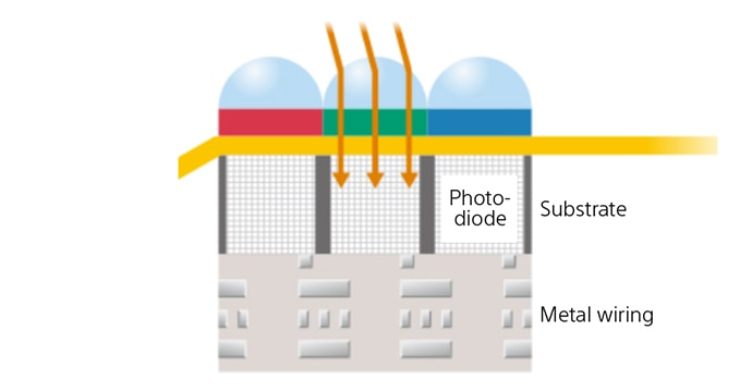 An Exmor R CMOS sensor has the metal wiring underneath the light receiving surface allowing for brighter images.