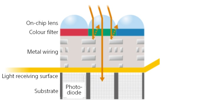 A standard Exmor CMOS sensor has metal wiring between the lens and light receiving service