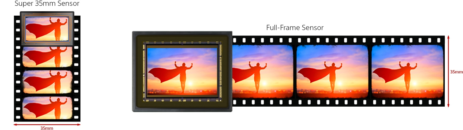 Super 35mm and full-frame sensor sizes compared with 35mm film.