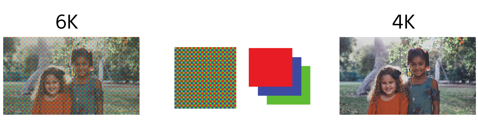 Diagramas que ilustran el procesamiento de imágenes de 6K a 4K con píxeles de patrón bayer.