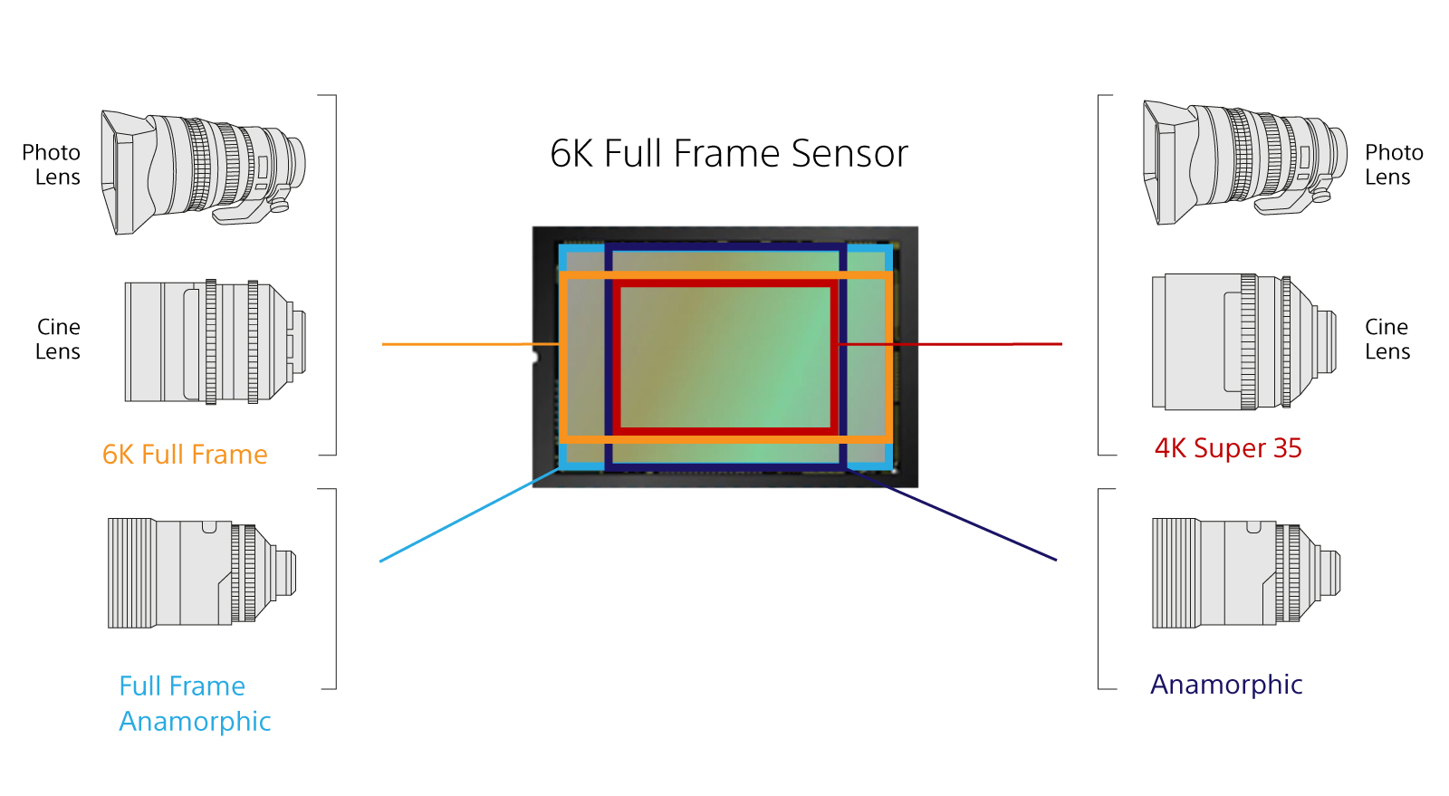 Diagram showing a 6K full-frame sensor and compatibility with full-frame and Super 35 lenses.