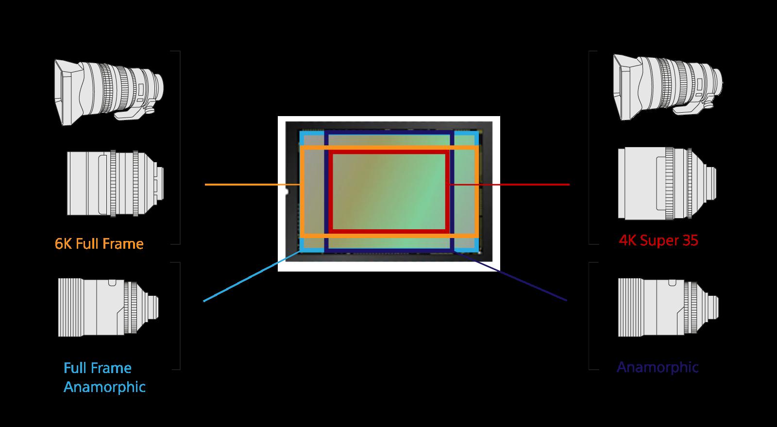 Diagrama que muestra un sensor 6K de fotograma completo y su compatibilidad con lentes de fotograma completo y Super 35.