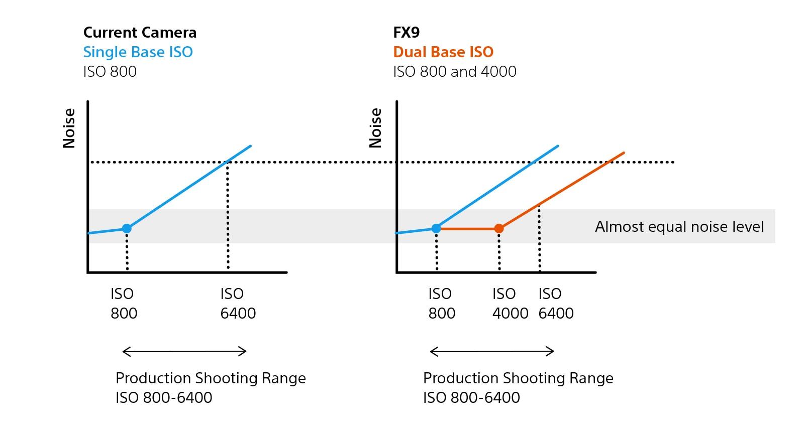 Diagramas que muestran el funcionamiento de un solo valor ISO base y del doble valor ISO base con rango de toma de producción.