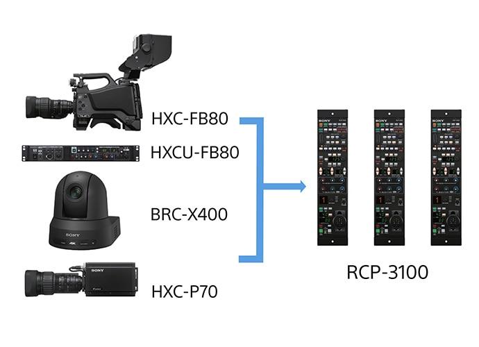 HXC-FB80, HXCU-FB80, BRC-X400, HXC-P70, RCP-3100