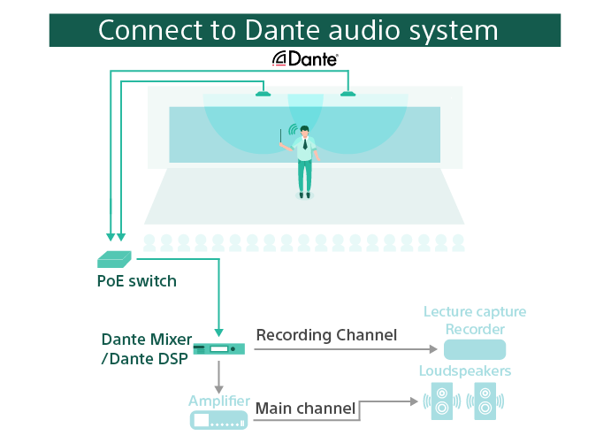 A diagram showing a typical Beamforming Microphone setup connected to a Dante audio system. The microphones are connected to a PoE switch which sends the signal to a Dante mixer. The mixers outputs two signals: the recording channel is sent to a lecturer capture recorder. The second signal is sent to an amplifier to the loudspeakers on the main channel