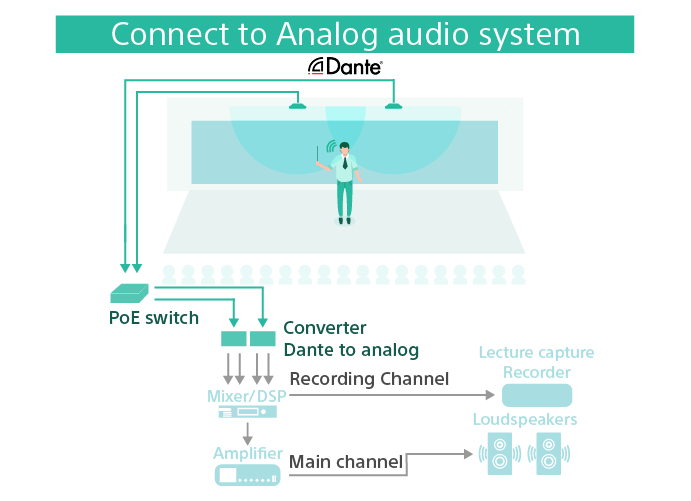 A diagram showing a typical Beamforming Microphone setup connected to an analogue audio system. The microphones are connected to a PoE switch and on to a Dante to analogue converter which converts the signal to analogue. The signal is then sent to the mixer which outputs two signals: the recording channel is sent to a lecturer capture recorder. The second signal is sent to an amplifier to the loudspeakers on the main channel