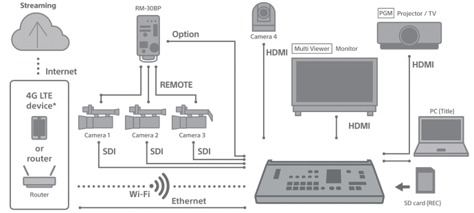 Diagram depicting live streaming set up
