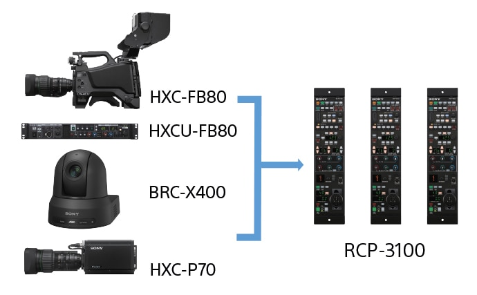 Illustrative diagram depicting lines connecting three RCP-3100 remote control panels to the cameras HXC-FB80, HXCU-FB80, BRC-X400 and HXC-P70
