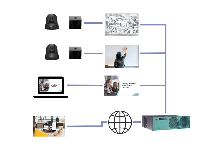 Un diagrama que muestra la configuración del sistema típica de nuestro sistema de soluciones para el sector educativo