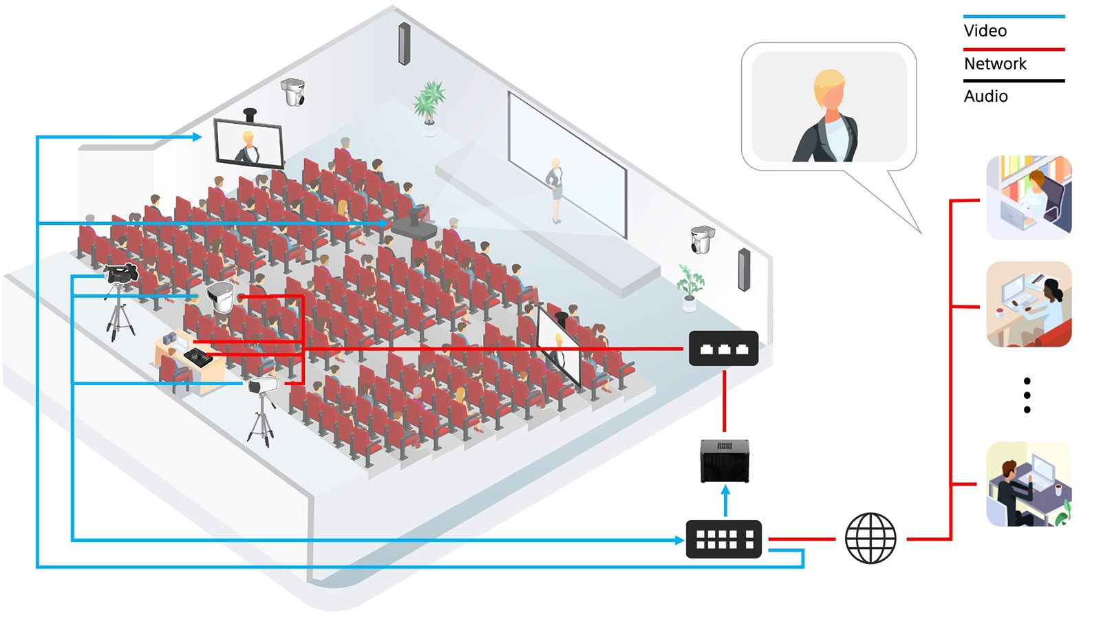 Infographic diagram of an auditorium using various Sony products to stream professional quality video live