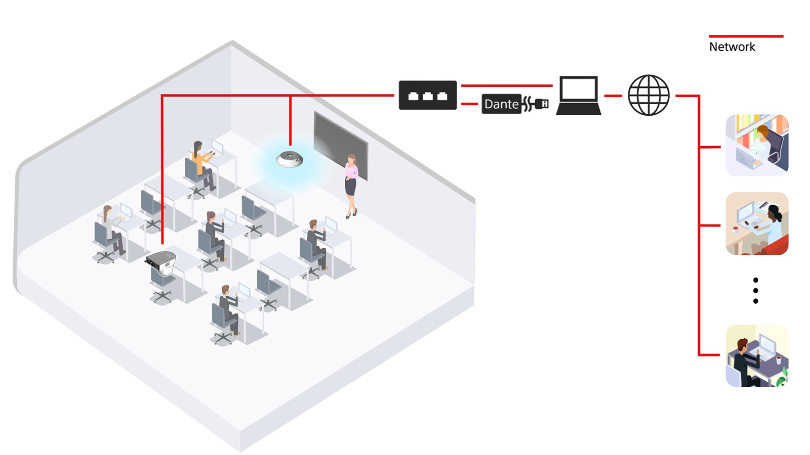 Infographic diagram of small classroom using Sony's PTZ camera and beamforming microphone for hybrid teaching