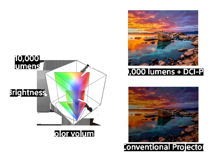 Une illustration de la profondeur de l'espace colorimétrique DCI-P3 plus vaste que sRVB