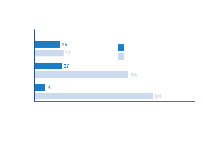Diagram depicting file access speed of ODA