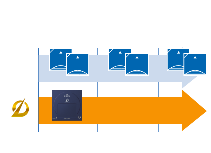 Diagram depicting frequency of migration with ODA