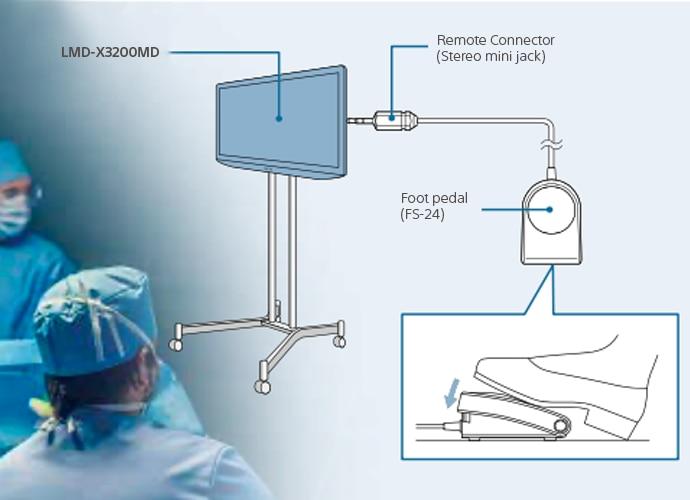 Diagrama ilustrativo mostrando como funciona a operação mãos livres por meio do pedal