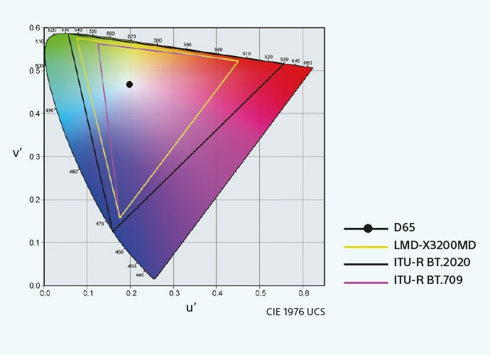 Colour Gamut graph showing where LMD-X3200MD sits in the spectrum