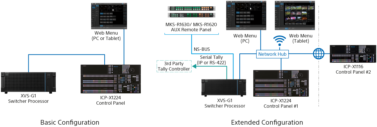 Diagram depicting the workflow and configuration of the XVS-G1