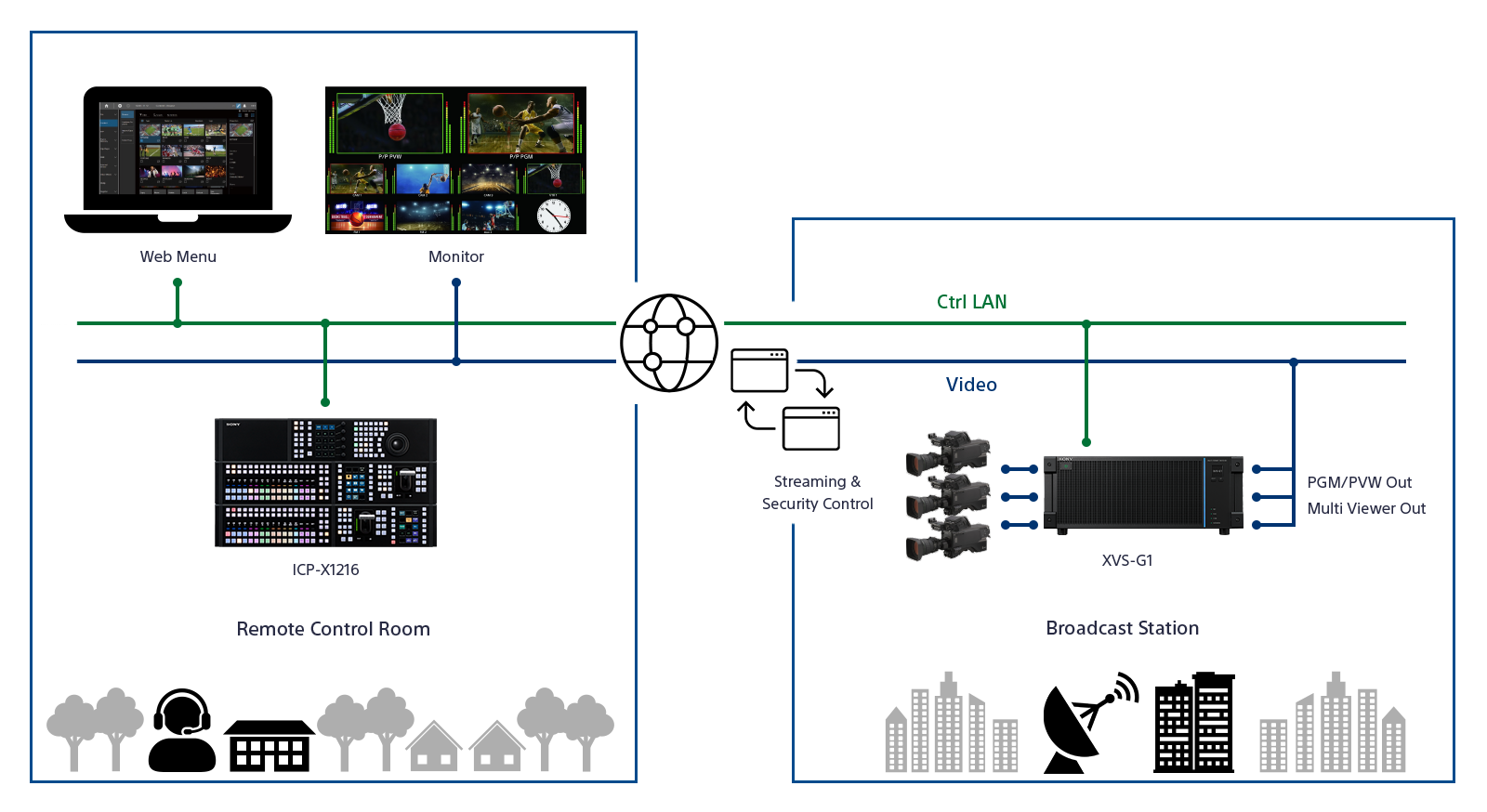 Diagram showing the work flow for a remote production set up