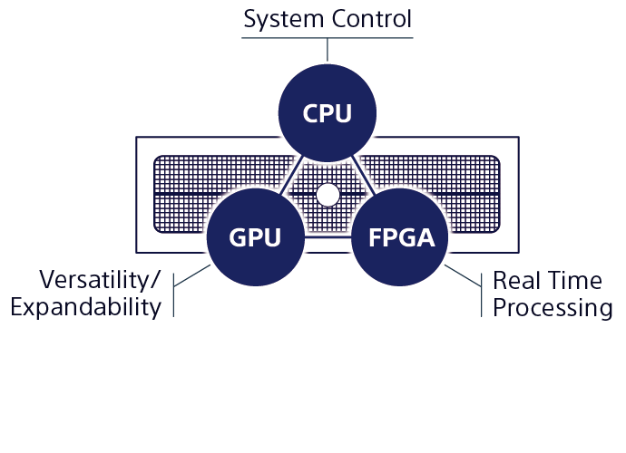 Diagram that shows workflow between CPU and GPU and FPGA