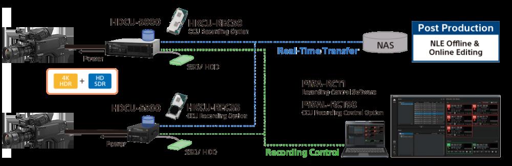 In-CCU recording option workflow