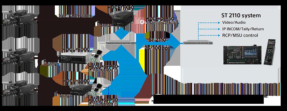 IP Live workflow